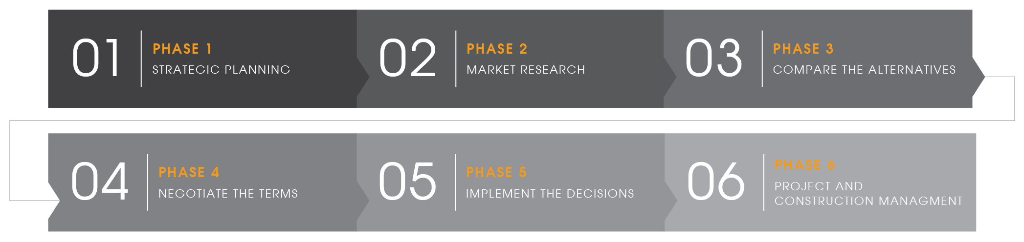 axis_Phases_Infographic_72dpi-01